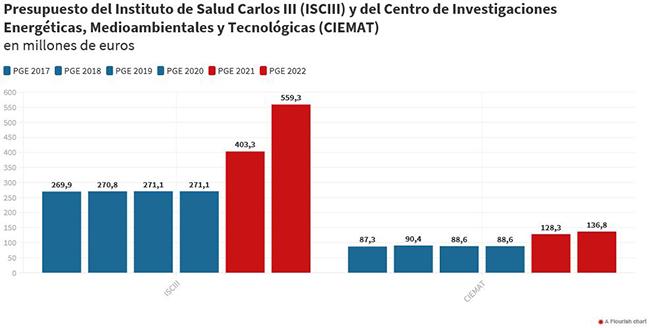 Tabla: Presupuesto del ISCIII y del CIEMAT