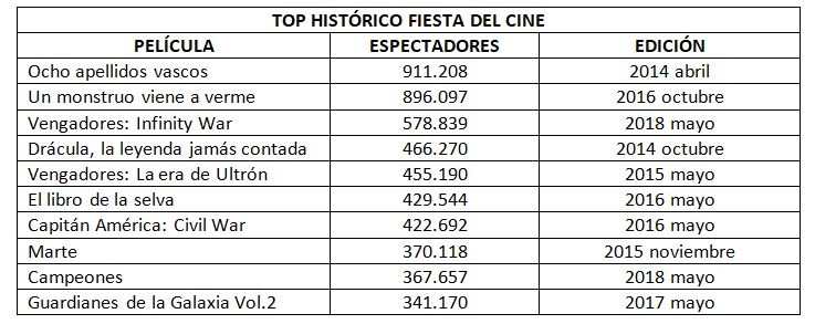 Top histórica Fiesta del Cine