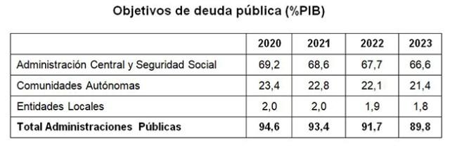 Tabla de objetivos de deuda pública
