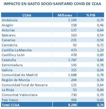 Tabla del impacto en gasto sociosanitario COVID de CCAA