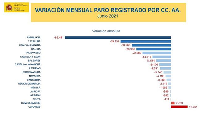 Variación mensual paro registrado por CCAA