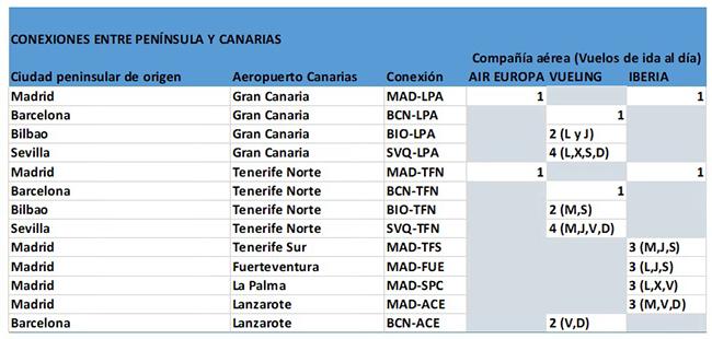 Conexiones entre Península y Canarias