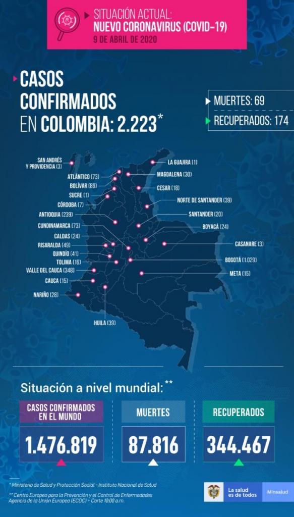 Covid-19 en Colombia: 2.223 contagiados. Neiva tiene un nuevo caso 2 27 mayo, 2020