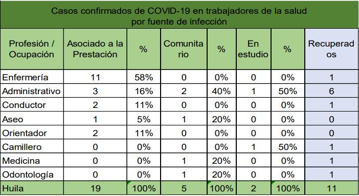 En Huila, 26 trabajadores de la salud se han contagiado del covid-19 2 11 agosto, 2020