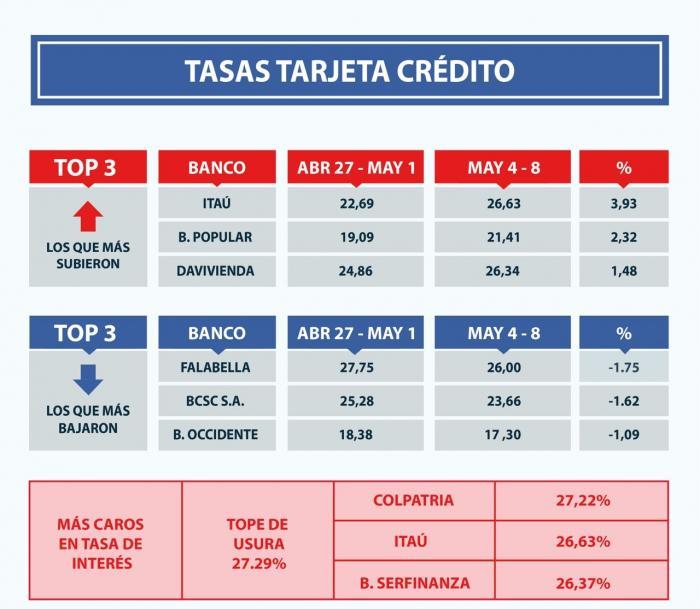 Estos son los bancos que más han subido sus tasas de interés 3 27 mayo, 2020