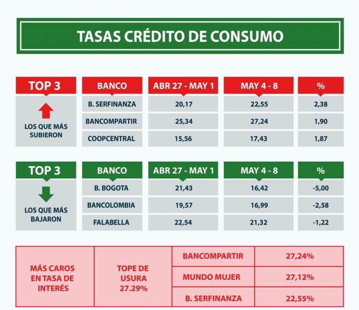 Estos son los bancos que más han subido sus tasas de interés 2 27 mayo, 2020