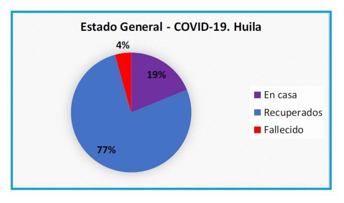 Pandemia crece en Huila a ritmo sampedrino 9 10 julio, 2020