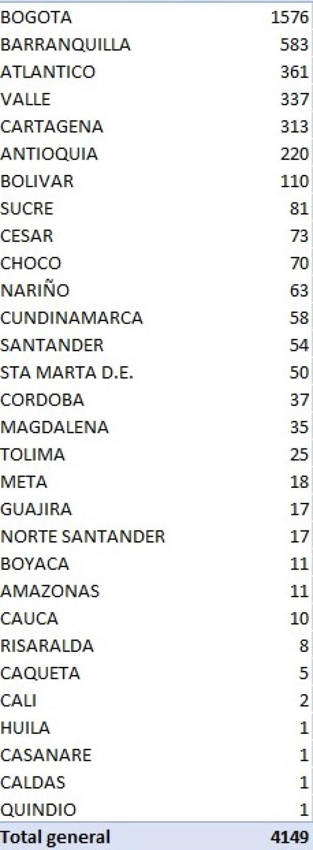 Colombia registró 4.149 casos nuevos y 128 fallecimientos 2 14 agosto, 2020