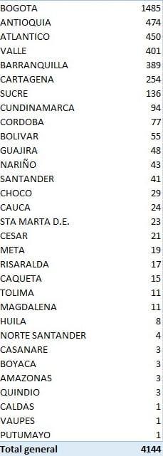 Colombia tiene 70.213 casos activos 2 5 agosto, 2020