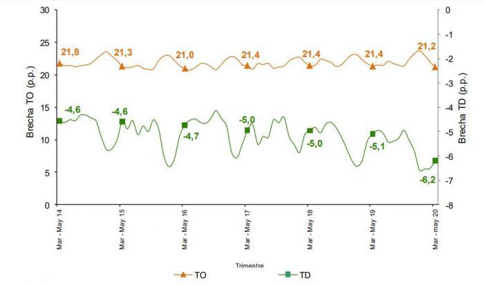 Neiva, con la mayor tasa de desocupación femenina del país 7 14 julio, 2020