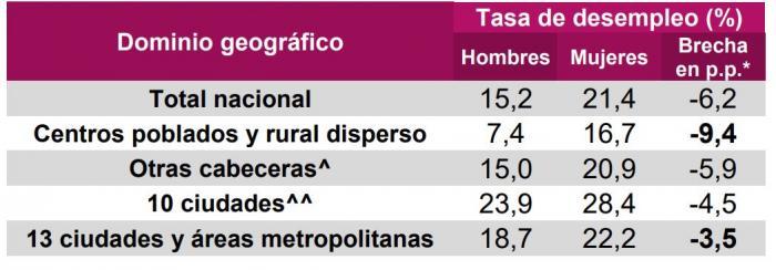 Neiva, con la mayor tasa de desocupación femenina del país 6 14 julio, 2020