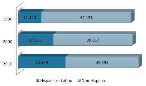 Growth of Latino population in Lancaster, PA