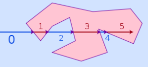 Tracing a ray from a point through a polygon.