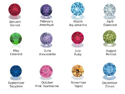 Full Birthstone chart