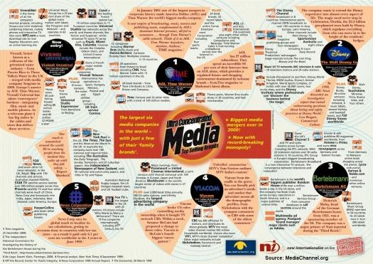 Media Moguls