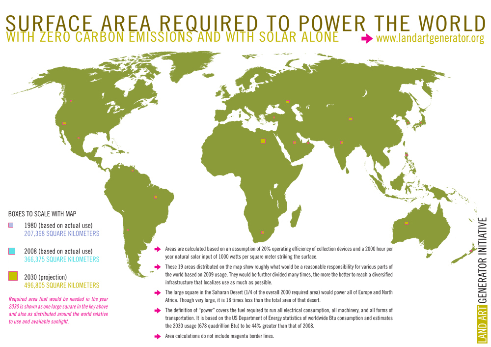Area required to power the world with solar
