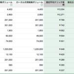 日本でGoogleさんに一番広告費を払ってるのは誰?