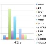 Amazonの日本の売り上げって実際どのくらいなのか、リアル競合と比較してみたよ