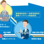 なんで「アパート経営ビジネス」みたいなのが成立したのか、誰が悪いのかを考えるとあまりに日本的だった