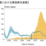 日本(アジア)の新型コロナ感染者、重症者、死者が欧米よりはるかに少ない理由はHLAと仮定するとドンピシャにはまる