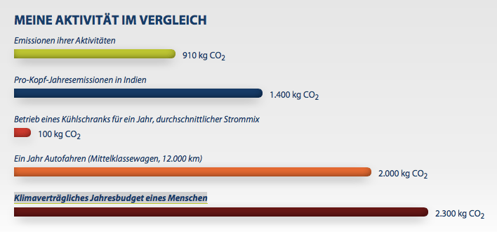 CO2 kompensieren mit atmosfair