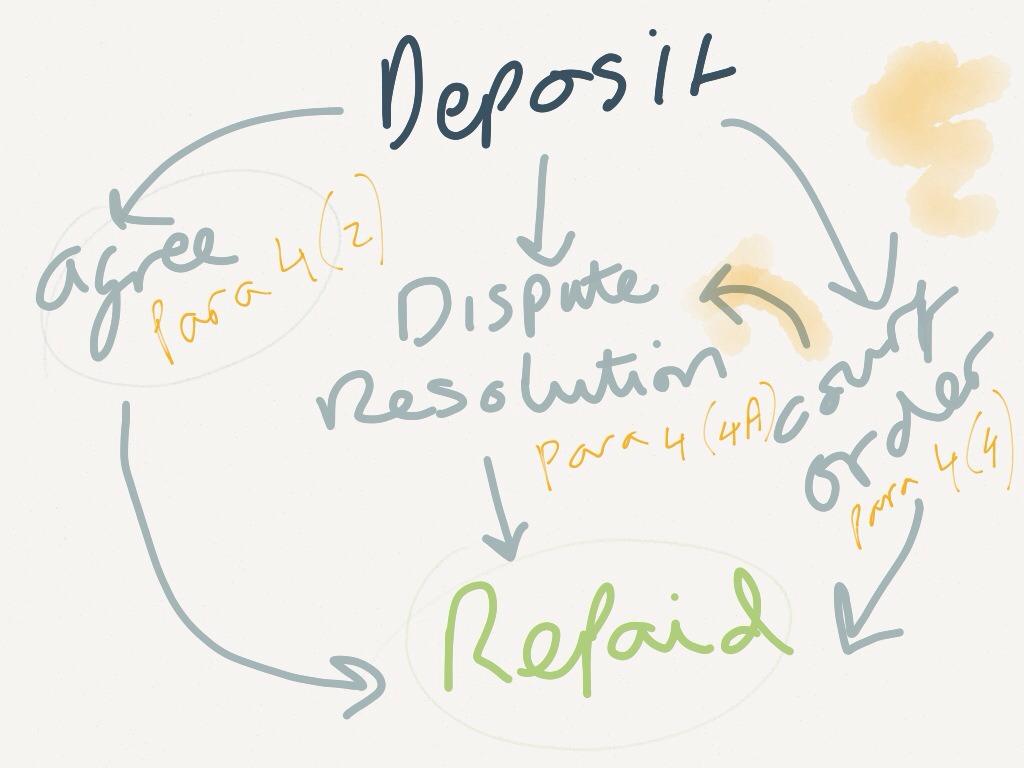 Deposit Diagram of Repayment