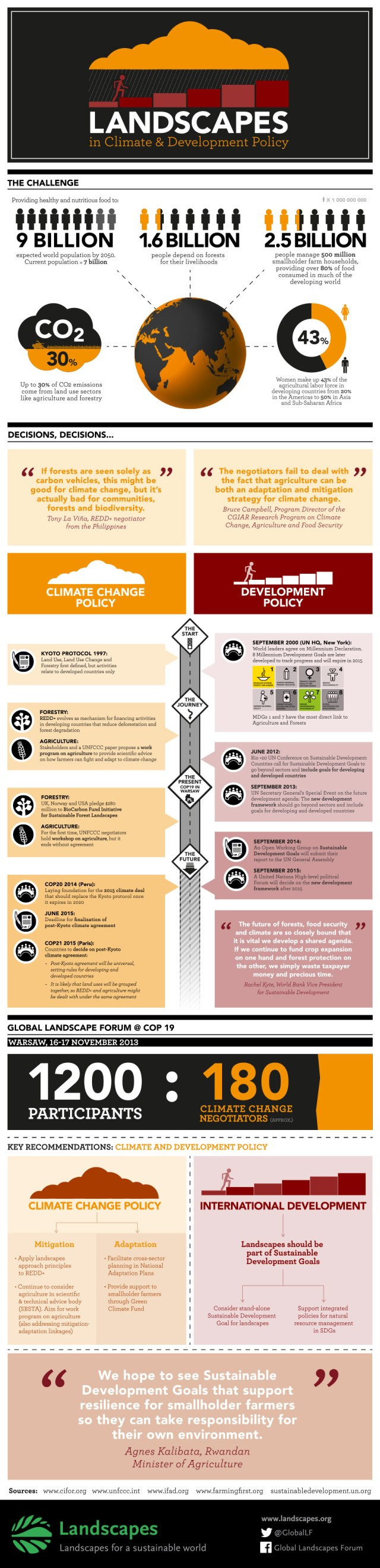 Sustainable-Landscapes-Policy-Developments-Infographics