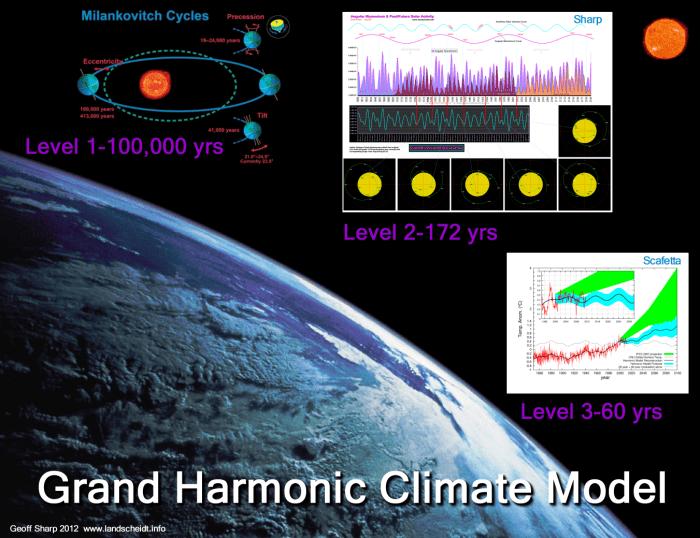 grand harmonic climate model