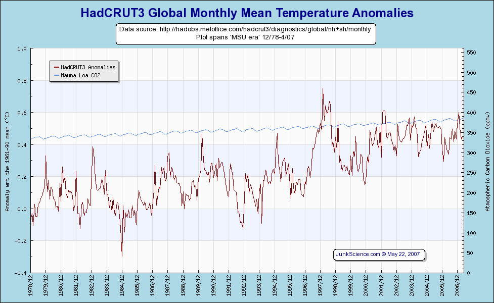 HadGRUT3 global temperature anomalies