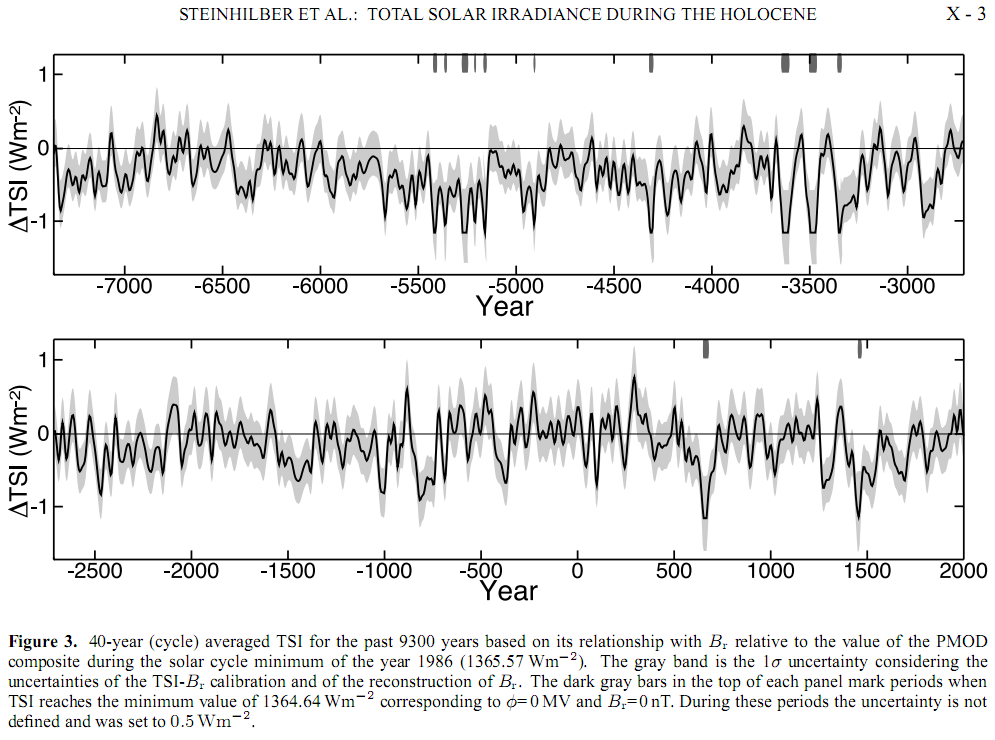 Michael Mann and Stefan Rahmstorf claim the Gulf Stream is slowing