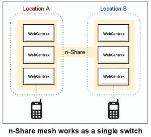 LandstarTelecom-n-Share-Architecture