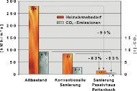 4 - Vergleich HWB   CO2