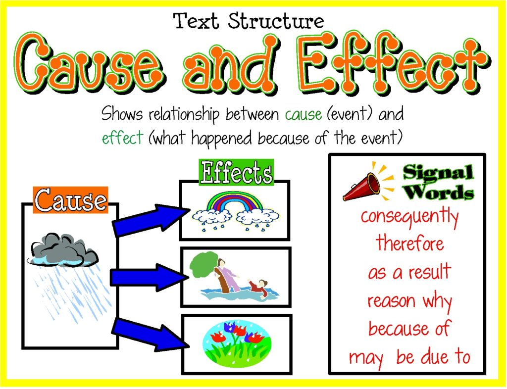 Adverbs Of Cause And Effect