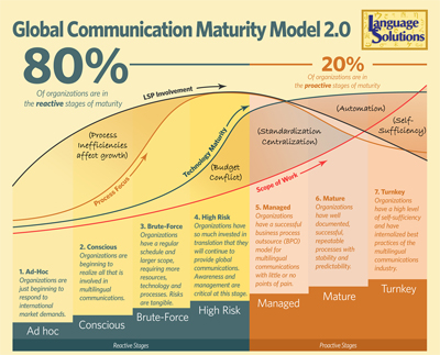 Global communication maturity model