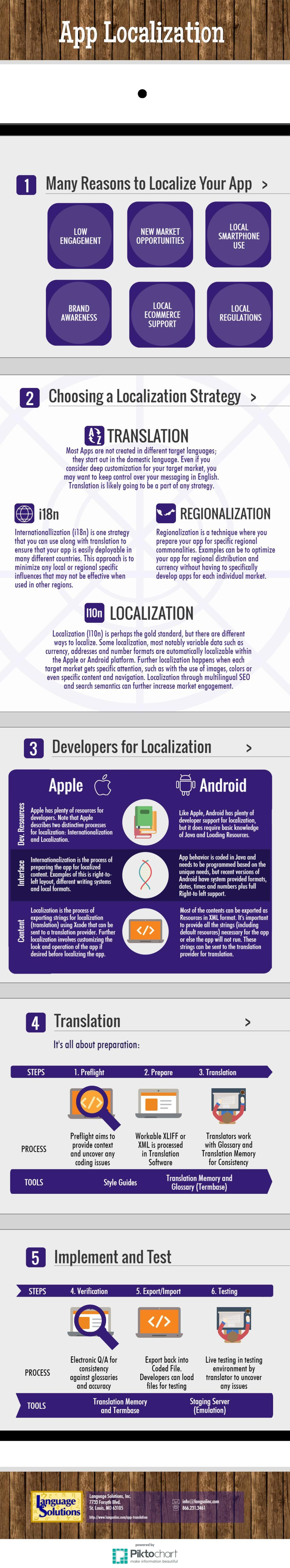 Infographic with quick overview of steps that developers can take to localize your app