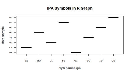 A sample graph showing IPA symbols drawn by plot() comand.