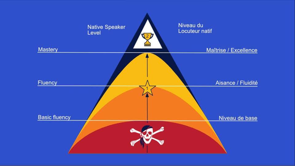 les 4 niveaux de ma u00eetrise d u0026 39 une langue