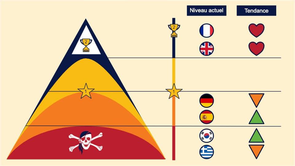 Mon niveau de maîtrise des langues et la tendance par langue au 02/10/2020