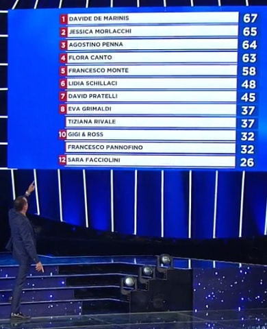 foto_classifica_tale_e_quale_11_ottobre-min
