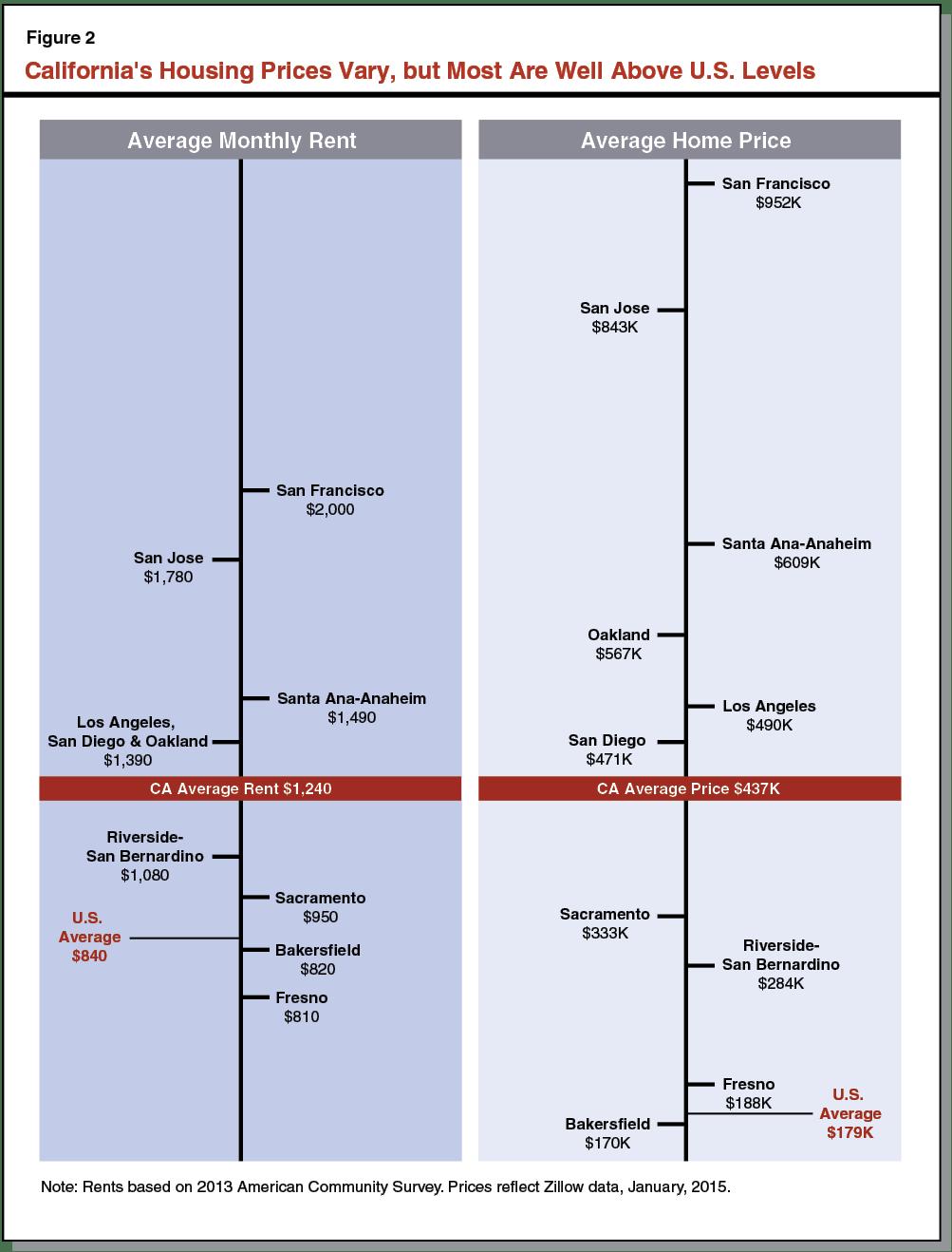 Figure 2 -