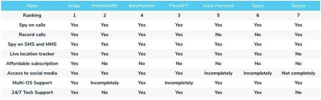 Best Spy Apps Comparison Table