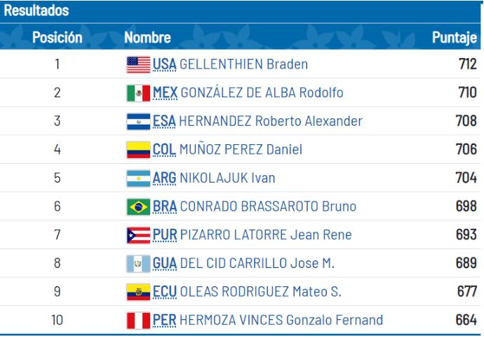 Nacionales Arquero salvadoreño, Roberto Hernandez gana ORO en los Panamericanos de Lima