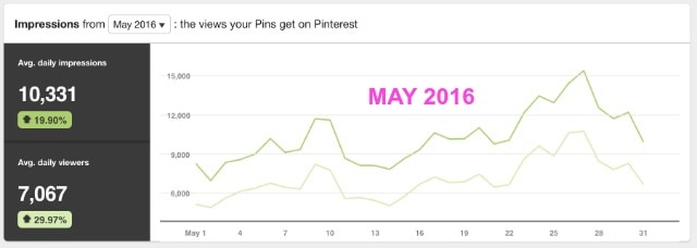 Pinterest management for creatives and bloggers looking to supercharge their growth and blog traffic.