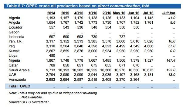 Vzla OPEP Julio2016