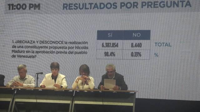 Los garantes electorales ofrecieron los resultados de la Consulta Popular. Foto: Eduardo Ríos / LaPatilla.com