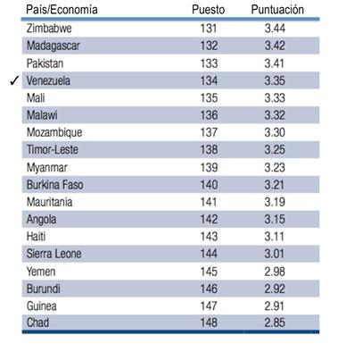 Vzla WEF Ranking2014