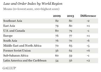 Gallup inseguridad mundial