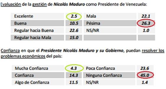 Gestion de Maduro Ivad agosto 2014