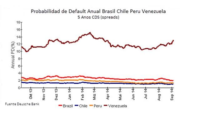 Problabilidad Default Brasil Chile Venezuela