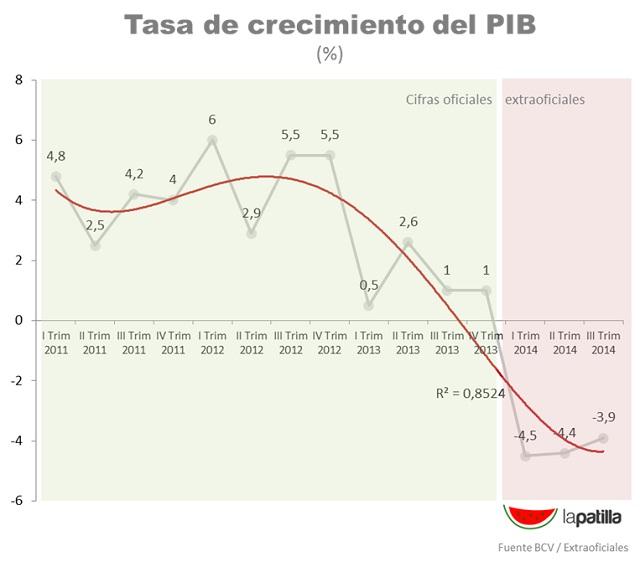 Tasa crecimiento PIB 2014 Nov